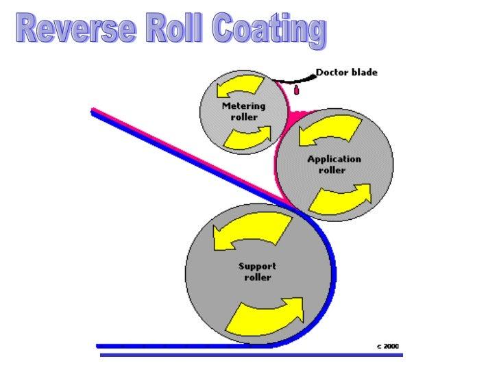 06 Presentation On Coating Methods