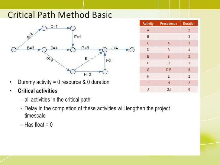 how to solve critical path method