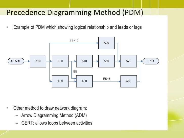Diagramming method for pmp electrical work wiring diagram pmp training 06 project time management2 rh slideshare net architecture diagram diagramming sentences online ccuart Images