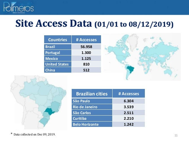 11 Site Access Data (01/01 to 08/12/2019) * Data collected on Dec 09, 2019. Countries # Accesses Brazil 56.958 Portugal 1....