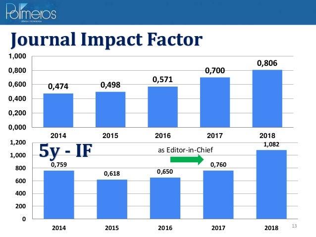 13 0,474 0,498 0,571 0,700 0,806 0,000 0,200 0,400 0,600 0,800 1,000 2014 2015 2016 2017 2018 Journal Impact Factor as Edi...