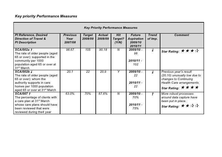 Key priority Performance Measures                                                Key Priority Performance Measures  PI Ref...