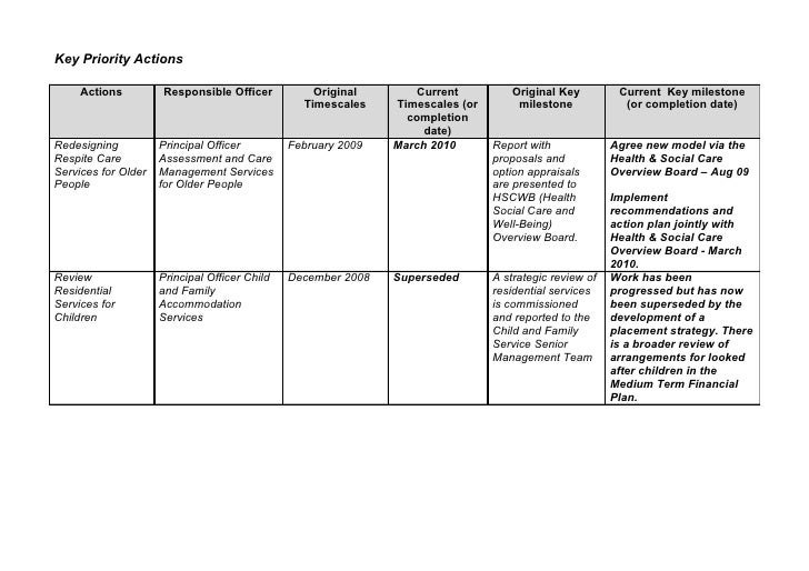 Key Priority Actions       Actions         Responsible Officer           Original        Current         Original Key     ...