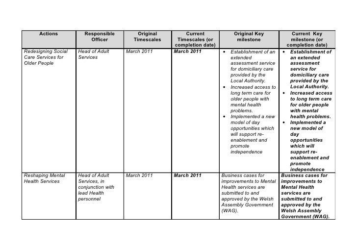 Actions          Responsible          Original       Current             Original Key               Current Key           ...