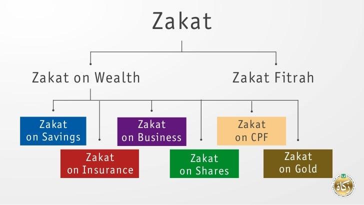 Zakat Zakat on Wealth                      Zakat Fitrah  Zakat            Zakat              Zakaton Savings      on Busin...