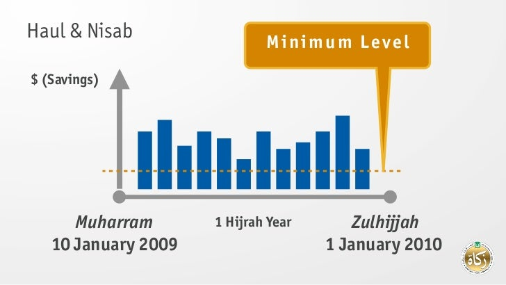 Haul & Nisab                 Minimum Level$ (Savings)      Muharram       1 Hijrah Year       Zulhijjah   10 January 2009 ...