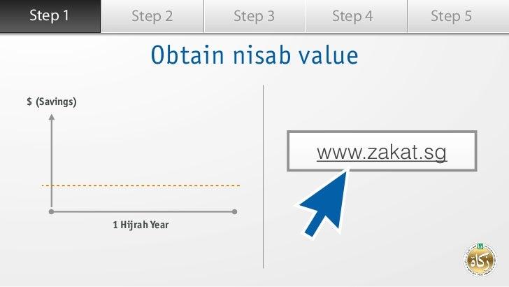 Step 1Langkah 1          Step 2      Step 3    Step 4   Step 5                       Obtain nisab value $ (Savings)       ...