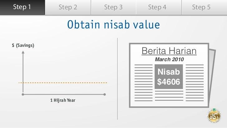 Step 1            Step 2      Step 3    Step 4         Step 5                      Obtain nisab value$ (Savings)          ...