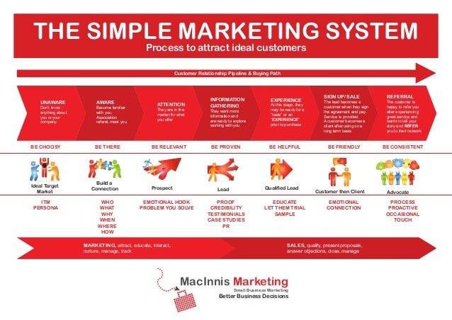 the simple marketing system Process to attract ideal customers Customer Relationship Pipeline & Buying Path Customer Relat...