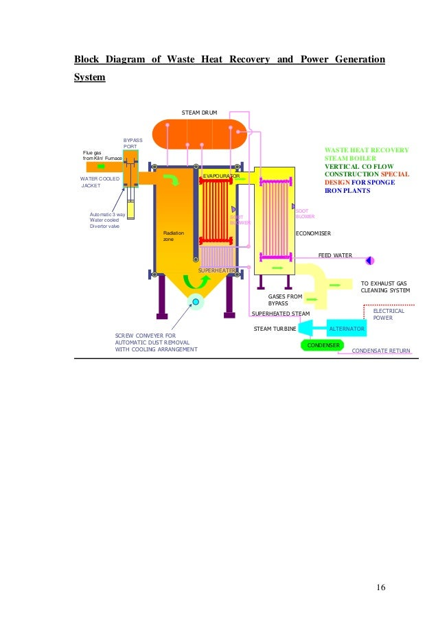 Waste Heat Recovery Methods And Technologies