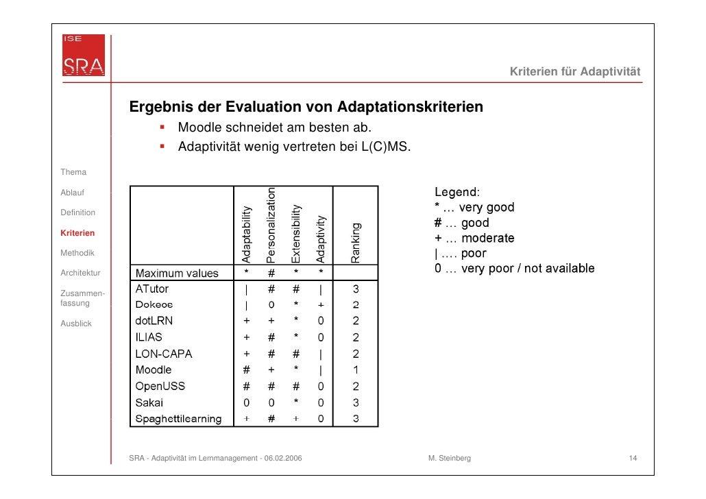 Kriterien für Adaptivität              Ergebnis der Evaluation von Adaptationskriterien                           Moodle s...