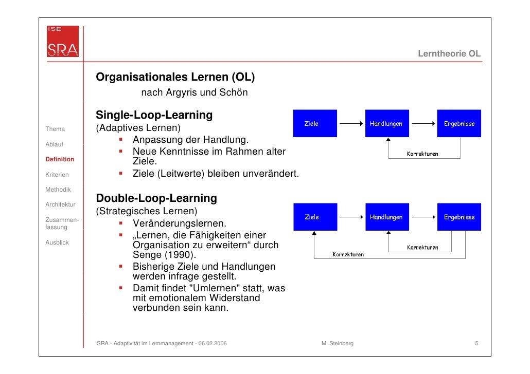 Lerntheorie OL              Organisationales Lernen (OL)                              nach Argyris und Schön              ...