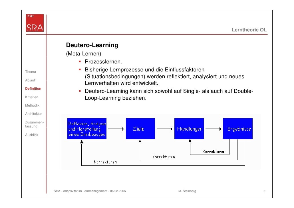 Lerntheorie OL                      Deutero-Learning                      (Meta-Lernen)                             Prozes...