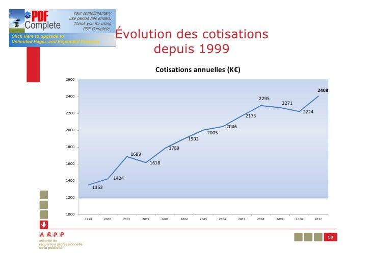 Évolution des cotisations                                  depuis 1999                                                    ...