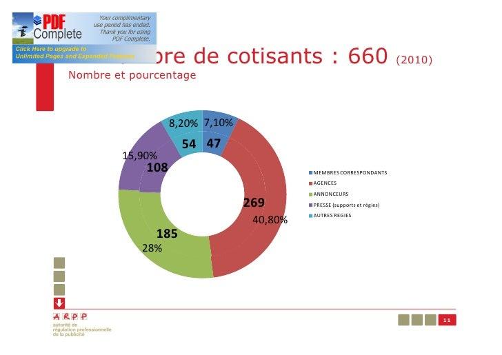 En nombre de cotisants : 660                                            (2010)Nombre et pourcentage                  8,20%...