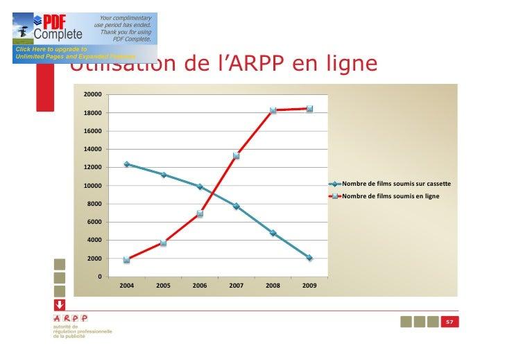 Utilisation de l'ARPP en ligne 20000 18000 16000 14000 12000 10000                                             Nombre de f...
