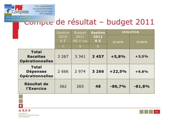 Compte de résultat – budget 2011                  Gestion    Budget     Gestion         EVOLUTION                   2010  ...