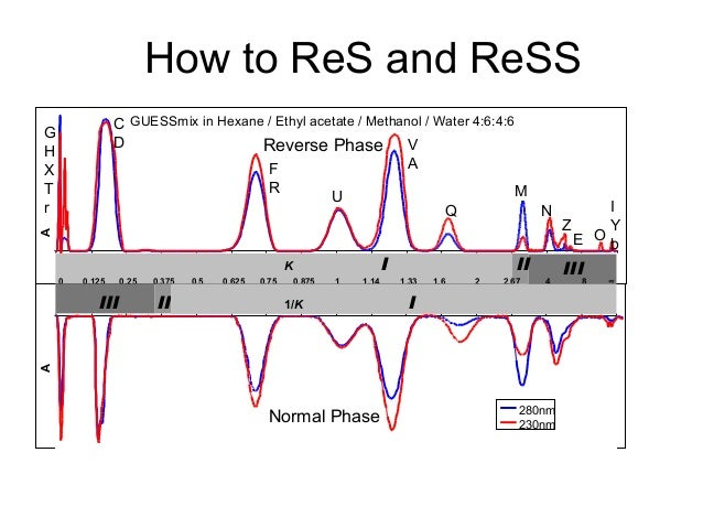 How to ReS and ReSS A 280nm 230nm A K 0 0.125 0.25 0.375 0.5 0.625 0.75 0.875 1 1.14 1.33 1.6 2 2.67 4 8 ∞ IIII II IIIII I...