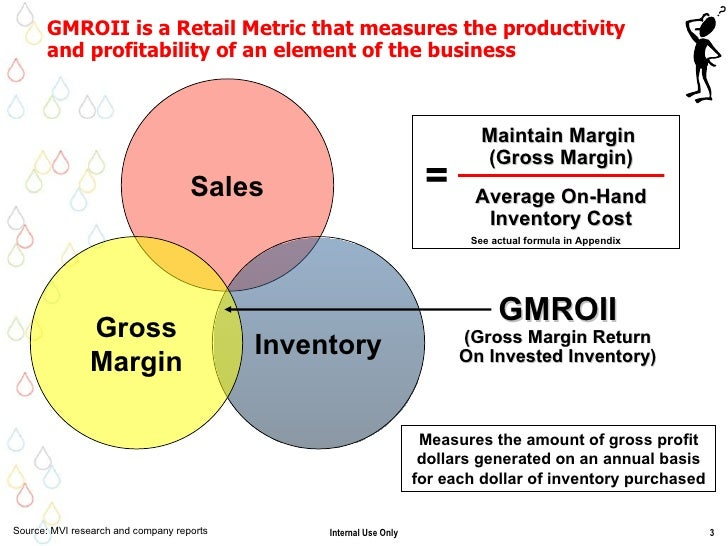 gmroi calculation Productivity parameters- for tracking productivity and efficiency  gross margin return on inventory investment-gmroi for finances.