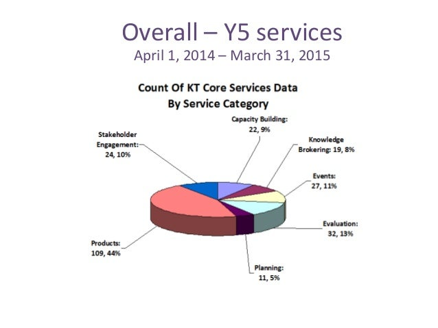 Overall – Y5 services April 1, 2014 – March 31, 2015