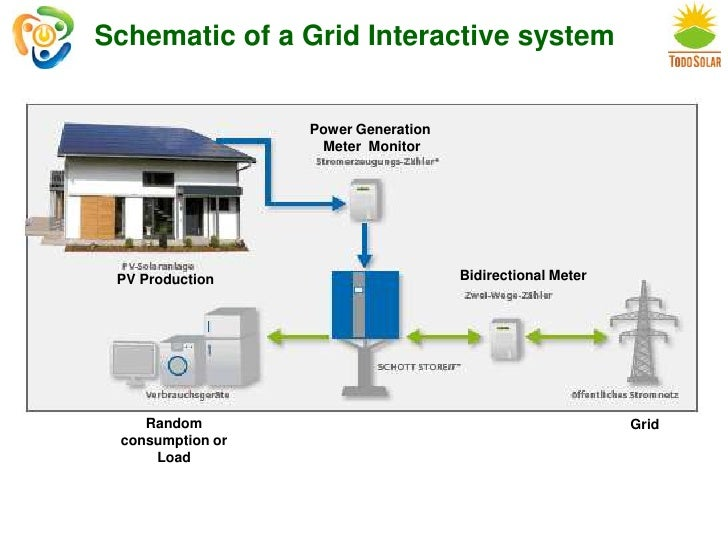 Grid interactive systems a matter of energy storage w dr jeffery 11 schematic of a grid interactive system ccuart Images