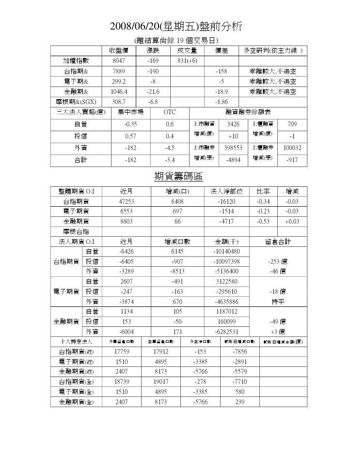 2008/06/20(星期五)盤前分析                        (離結算尚餘 19 個交易日)             收盤價           漲跌             成交量          價差       ...