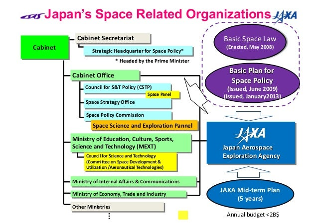 An analysis of the national organization for planetary exploration nope