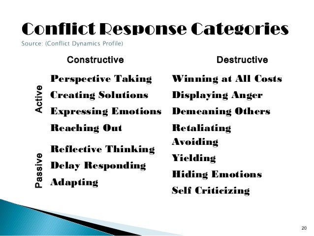 example of constructive conflict How to encourage meaningful, needed conflict at work guess what some workplace conflict is good for business share constructive work conflict.