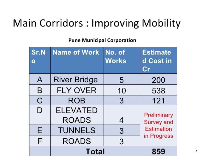 Pune Municipal Corporation Main Corridors : Improving Mobility Sr.No Name of Work No. of Works Estimated Cost in Cr A Rive...