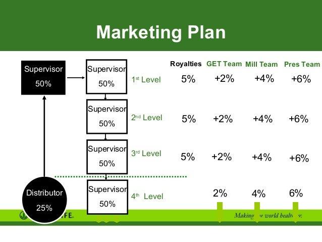Herbalife business plan ppt presentation