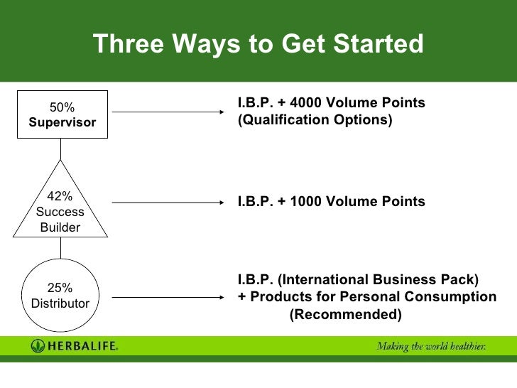 herbalife how to get started