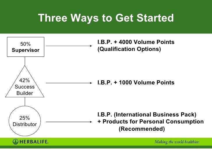 Three Ways to Get Started 50% Supervisor 25% Distributor 42% Success Builder I.B.P. + 4000 Volume Points (Qualification Op...