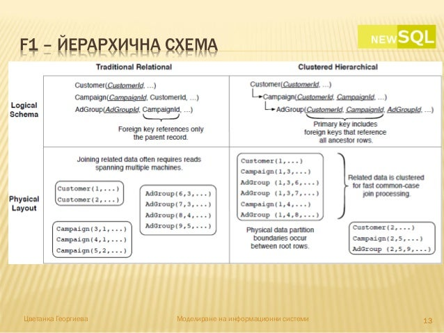 F1 – ЙЕРАРХИЧНА СХЕМА 1313Цветанка Георгиева Моделиране на информационни системи