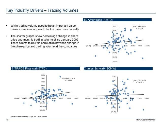 Rbc trading system