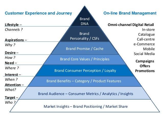 Pyramid Digital Marketing Pdf