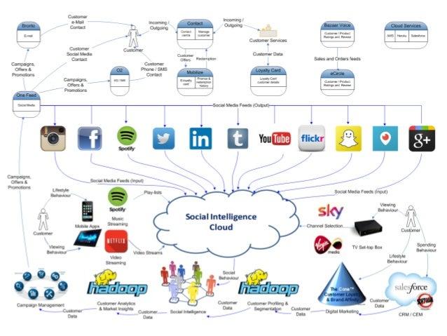 Big Data Meap Pdf