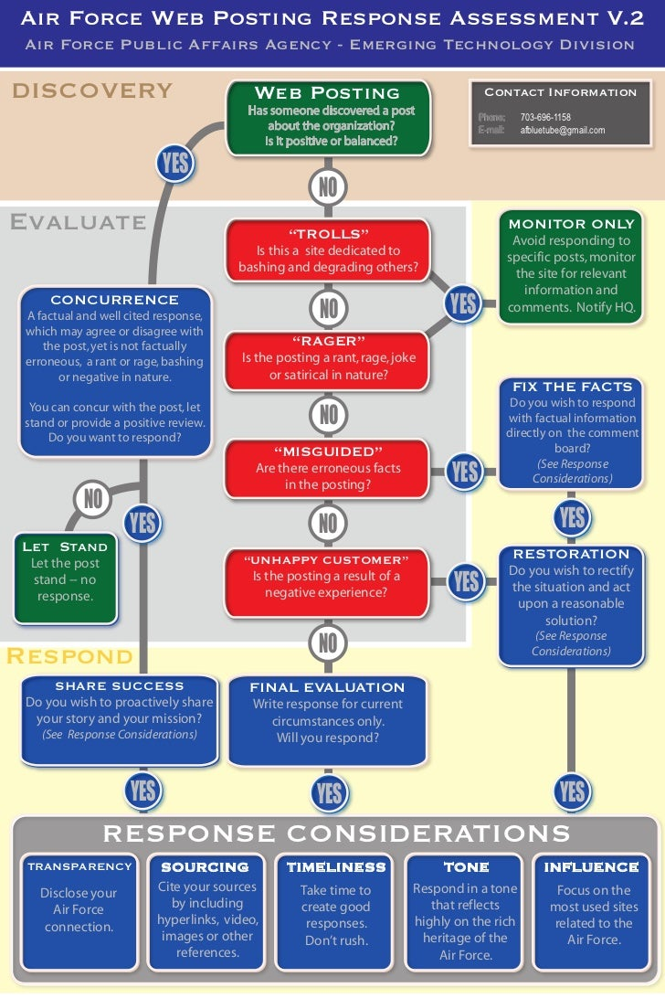 Air Force Web Posting Response Assessment V.2 Air Force Public Affairs Agency - Emerging Technology DivisionDISCOVERY     ...