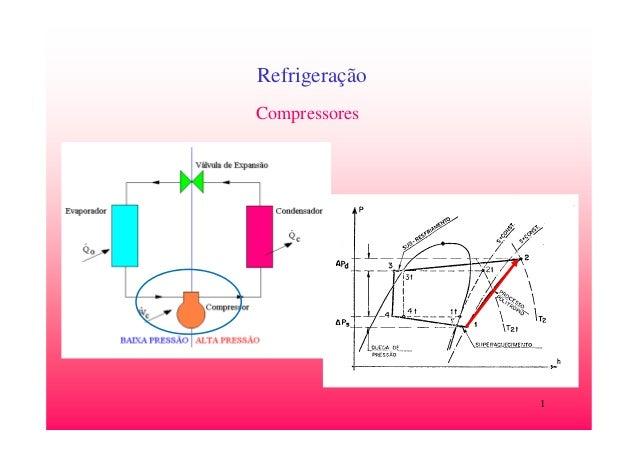 1 Refrigeração Compressores