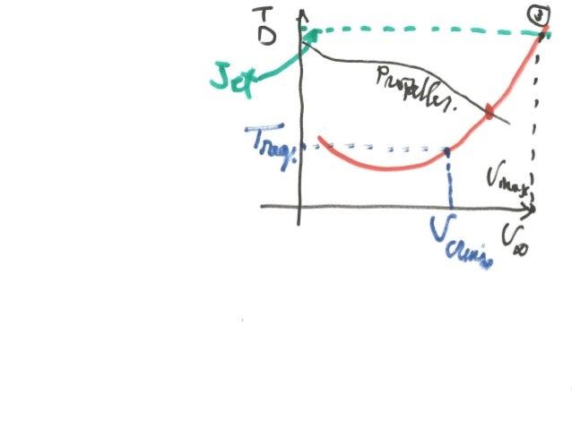 Basics of Aircraft Performance  Mohammad Tawfik  #WikiCourses  http://WikiCourses.WikiSpaces.com
