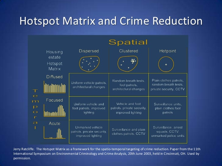 reducing and analyzing crime through the Problem-solving tips: a guide to reducing crime and disorder through problem-solving partnerships contains information and insights into the problem-solving approach analyzing crime displacement and diffusion.