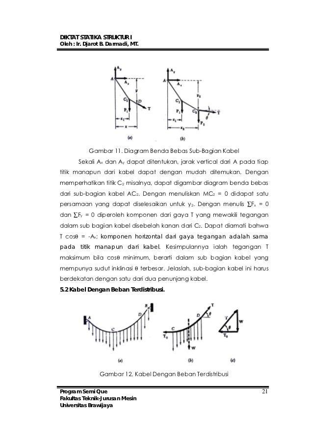 Statika struktur diktat mesinuniversitas brawijaya 24 ccuart Image collections