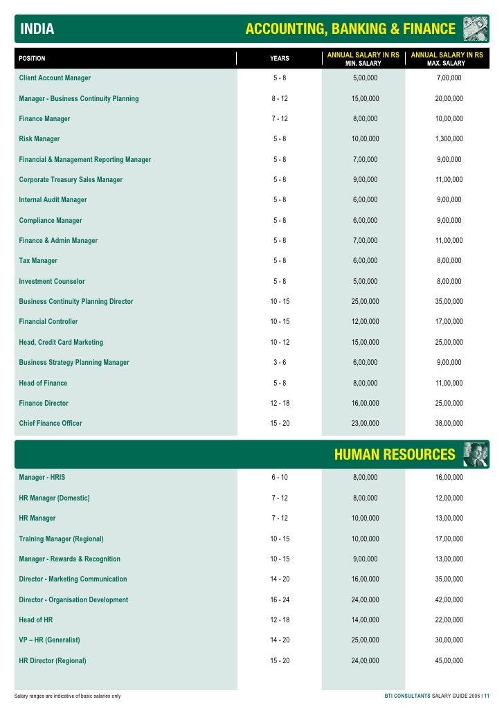 Procurement Salaries In India