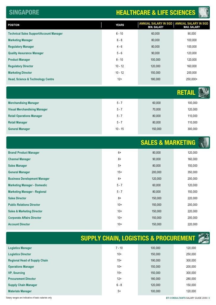 Tour Guide Singapore Salary