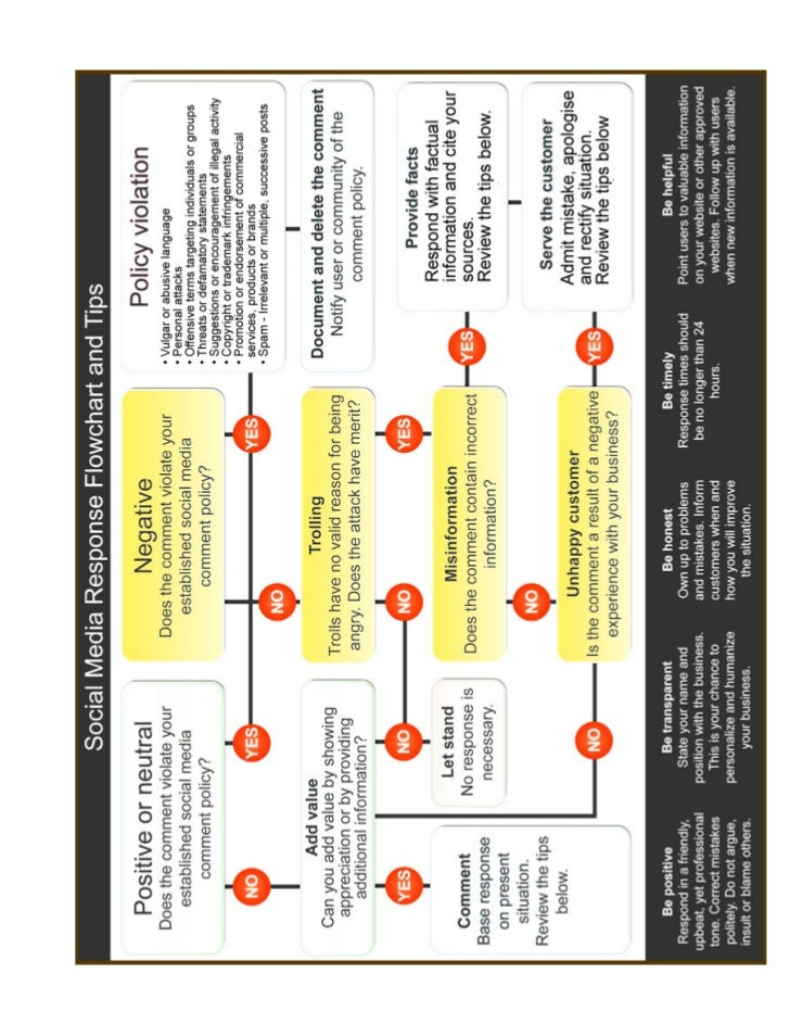 06c. Social Media Response Flowchart