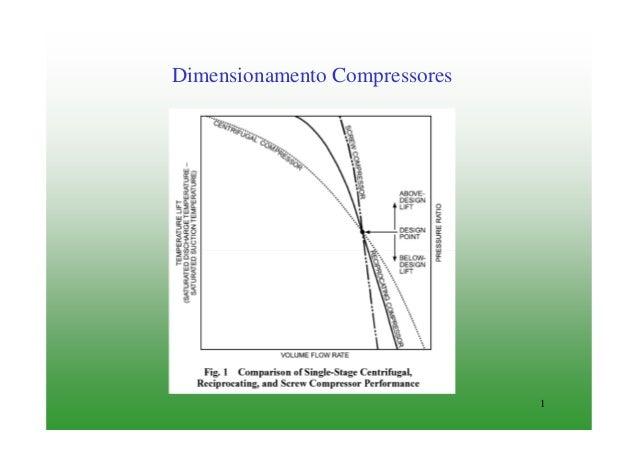 1Dimensionamento Compressores