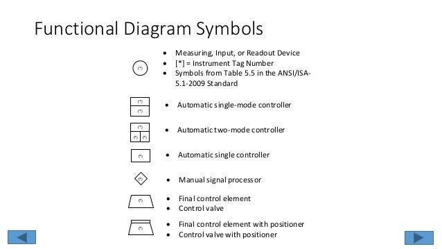 logic diagram isa 5 2 schema diagram preview Classical Mechanics Diagram