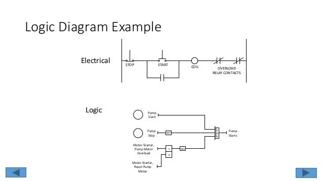 logic diagram in isa format diy wiring diagrams u2022 rh dancesalsa co Logic Flow Diagram Process Logic Diagram