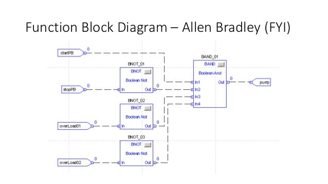 Sama Logic Diagrams Function Block Simple Electronic Circuits