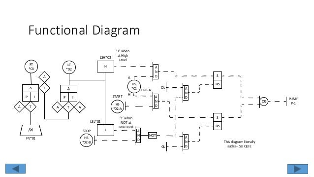 Logic Diagram In Isa Format Diy Enthusiasts Wiring Diagrams