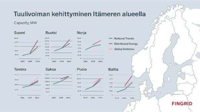 Millaisia sähkön siirtotarpeita syntyy? Paljon aurinkovoimaa, jolloin pääsiirtosuunta etelästä pohjoiseen. Ruotsin ja Suom...